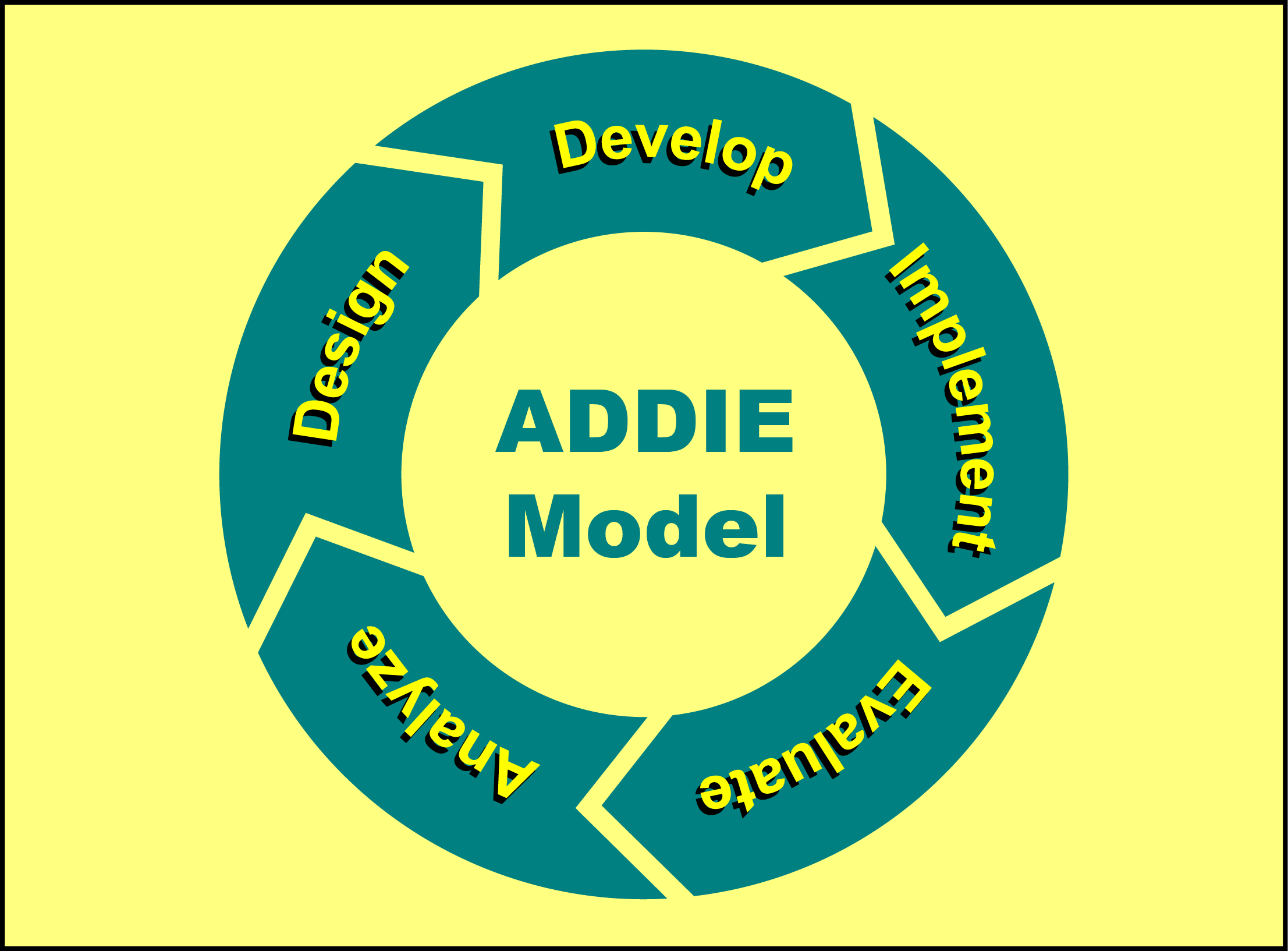 training design model Training design provides the means for assessing a company, team or individual needs and creating learning solutions to reach goals a good design for training includes multiple types of learning, actionable plans and a clear method of delivering lessons.
